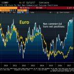 Après la Fed, les hedge funds ont augmenté de 22% leurs paris haussiers sur l'euro… Du jamais vu depuis Juillet 2007 !