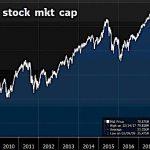 Shootée aux liquidités, la capitalisation boursière mondiale vient d'atteindre un nouveau sommet historique.