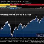 Capitalisation boursière mondiale: Nouveau sommet historique ! Fini l'envolée exponentielle, place à la progression verticale !