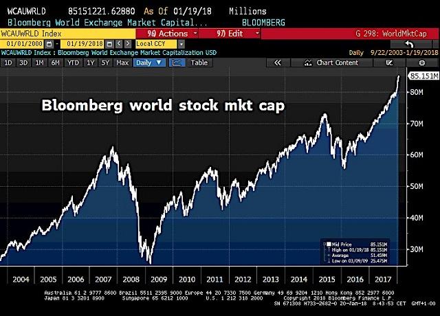 Capitalisation boursière mondiale: Nouveau sommet historique ! Fini l