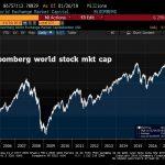 Shootée à la cocaïne monétaire, la capitalisation boursière mondiale vient d'atteindre un nouveau sommet historique