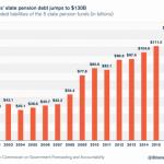 L'Illinois vient de lever 107 milliards pour renflouer ses fonds de retraite en quasi faillite…