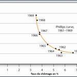 Nick Hubble: La Courbe de Philipps et les banquiers centraux ne nous procurent aucun bénéfice