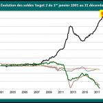 L'Euro est-il au bord de l'explosion ? En tout cas, la balance Target2 est un véritable désastre !