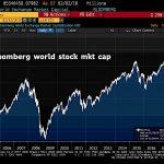 Oups ! La capitalisation boursière mondiale a perdu 1800 milliards de dollars cette semaine…