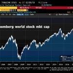 Oups,… Ca dévisse sec ! Capitalisation boursière mondiale: Plus de 5600 milliards $ partis en fumée cette semaine