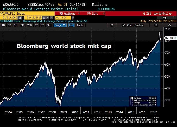 La folie boursière repart: La capitalisation boursière mondiale a repris 2500 milliards de dollars cette semaine