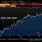 La bulle obligataire est-elle en train d'éclater ? En tout cas, elle a déjà fondu de 800 milliards en 2 semaines
