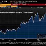 La capitalisation boursière des titres regroupés sous l'appellation FANGMAN vient d'atteindre un nouveau sommet historique