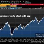 Capitalisation boursière mondiale: Près de 1000 milliards de dollars partis en fumée cette semaine
