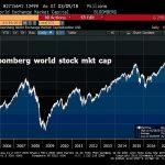 La folie boursière reprend: La capitalisation boursière mondiale a repris 1300 milliards de dollars cette semaine