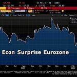 Oups ! L'indice de surprise économique de Citigroup pour la zone euro s'effondre.