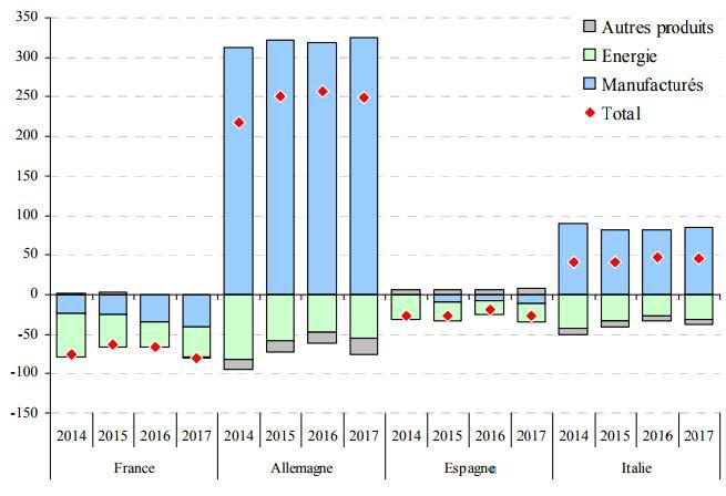 Nouveau record de France de déficit commercial sur les produits manufacturés avec plus de 40 milliards d'€ en 2017