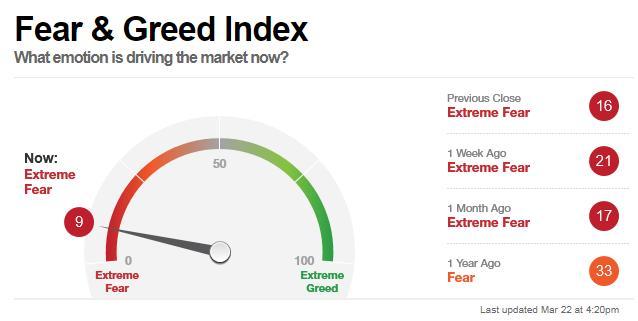 Sentiment de marché: l'indice CNN de la peur évolue à un niveau très élevé.