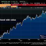 La plus grosse bulle obligataire de tous les temps vient d'atteindre un nouveau sommet historique