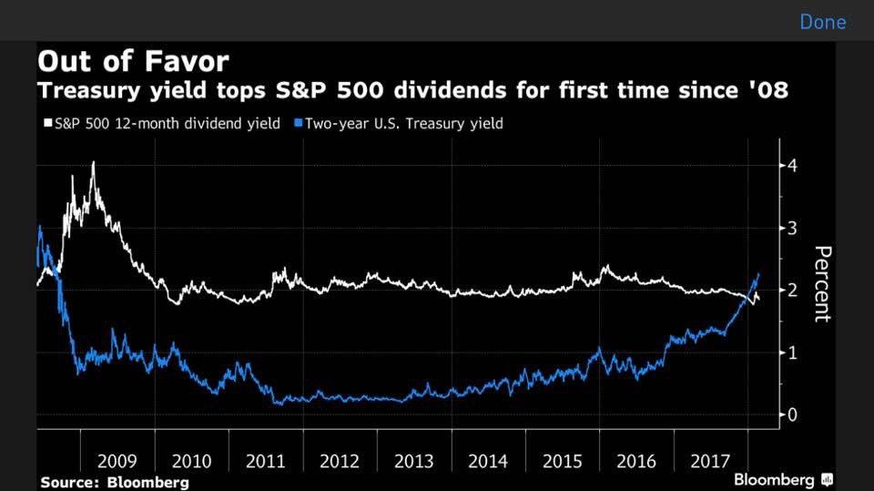 Le taux à 2 ans US rapporte plus que le rendement des actions du S&P 500. Une 1ère depuis 2008 !