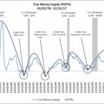 A chaque fois que la masse monétaire réelle atteint ce niveau, une crise s'ensuit
