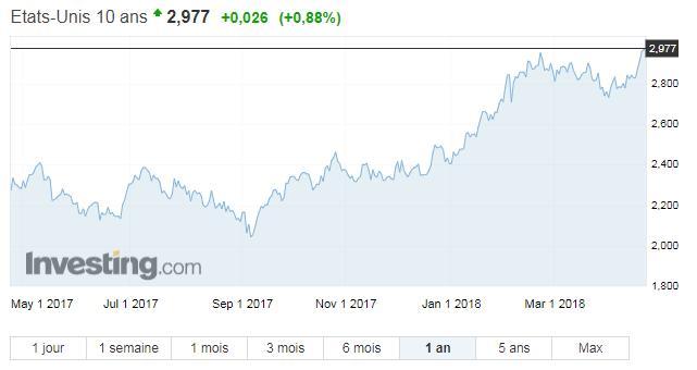 Oups !... Le rendement à 10 ans US poursuit sa remontée et tutoie dorénavant les 3%