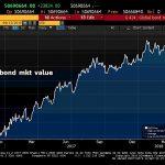 Maintenue artificiellement par les banques centrales, la méga bulle obligataire a enflé de 180 milliards cette semaine