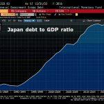 """Totalement absurde ! S&P relève la perspective du Japon en quasi faillite à """"positive"""" avec une dette représentant 240% de son PIB !!!"""
