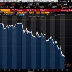 Le chaos politique en Italie a fait chuter l'indice phare de la Bourse de Milan de près de 12% depuis le 08 Mai 2018