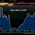Italie: Avec une dette équivalant à 132 % du PIB, les populistes prévoient une augmentation massive des dépenses publiques