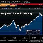 La capitalisation boursière mondiale a perdu 789 milliards de dollars cette semaine…