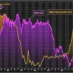 Le rétablissement des sanctions contre l'Iran pourrait faire grimper le prix du Baril de 10$ !