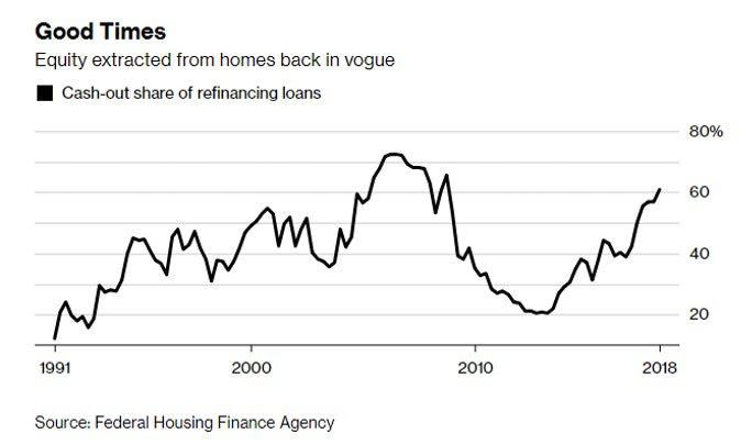USA: Les crédits assis sur le prix des biens immobiliers à leur plus haut depuis 10 ans. La preuve de plus d
