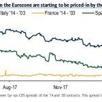 Oups ! Bank of America commence à réévaluer à la hausse les risques liés au marché des CDS en zone euro