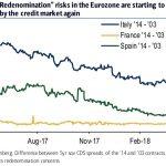 Ouch ! Réévaluation à la hausse des risques liés au marché des CDS en zone euro
