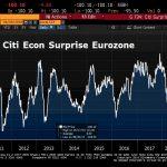 Oups ! L'indice de surprise économique de Citigroup pour la zone euro n'a jamais été aussi faible depuis 2011