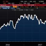 Oups ! L'indice de surprise économique de Citigroup pour la zone euro continue de plonger !