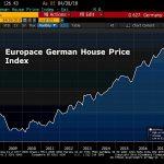 Allemagne: Immobilier en hausse de 58% depuis Février 2010 !! Les prix des logements flambent à Berlin !