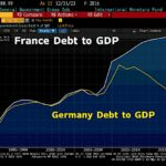 Totalement absurde ! DBRS maintient le Triple A de la France malgré un ratio dette/PIB qui vient d'atteindre un nouveau sommet à 97%