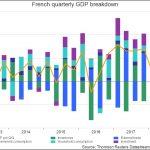 Ah ! Elle est belle la reprise… La croissance française revue à la baisse à 0,2% au 1er trimestre 2018