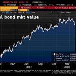 La plus grosse bulle obligataire de tous les temps continue de se dégonfler. Elle a désenflé de 432 milliards $ cette semaine