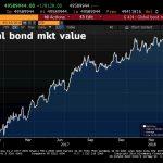 La plus grosse bulle obligataire de tous les temps continue de désenfler. Elle a dégonflé de 360 milliards $ cette semaine