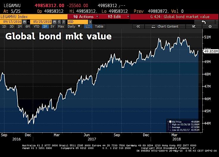 La plus grosse bulle obligataire de tous les temps a enflé de 270 milliards cette semaine et frôle les 50.000 milliards $