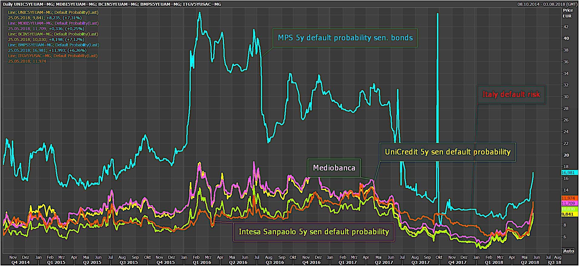 Warning: La probabilité de défaut à 5 ans des banques italiennes a fortement bondi !!