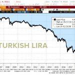 La livre turque continue de s'effondrer et vient d'atteindre un nouveau plus bas historique