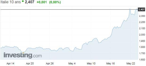 Oups !… Le rendement à 10 ans italien poursuit sa remontée et atteint plus de 2,4%. Son plus haut niveau depuis près de 4 ans.