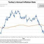 En Turquie, le taux d'inflation annuel serait actuellement de 39%, soit 3 fois plus que les 10,9% officiellement déclarés !!
