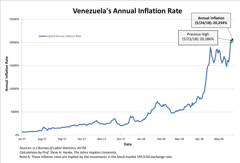 Au Venezuela, le taux d'inflation annuel vient d'atteindre 20.294%, un nouveau record historique !