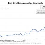 Au Venezuela, le taux d'inflation annuel vient d'atteindre un nouveau sommet historique à 21.901% !