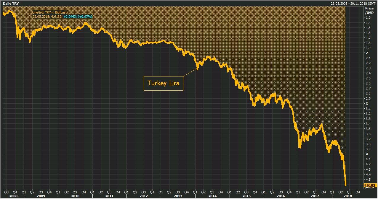 La livre turque continue de plonger et vient d