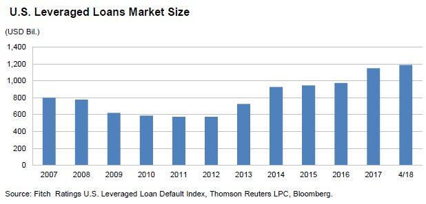Warning: USA: Le marché des prêts à effet de levier a doublé depuis 2012 et atteint près de 1200 milliards de dollars