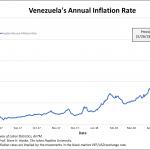Au Venezuela, le taux d'inflation annuel vient d'atteindre un nouveau sommet historique ! Il frôle les 23.000% !!