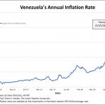 Au Venezuela, le taux d'inflation annuel vient d'atteindre un nouveau sommet historique à 22.254% !
