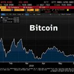 Ouch ! Le Bitcoin chute de 11% et passe sous la barre des 7000 dollars